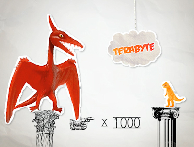 iiNet Terabyte TVC