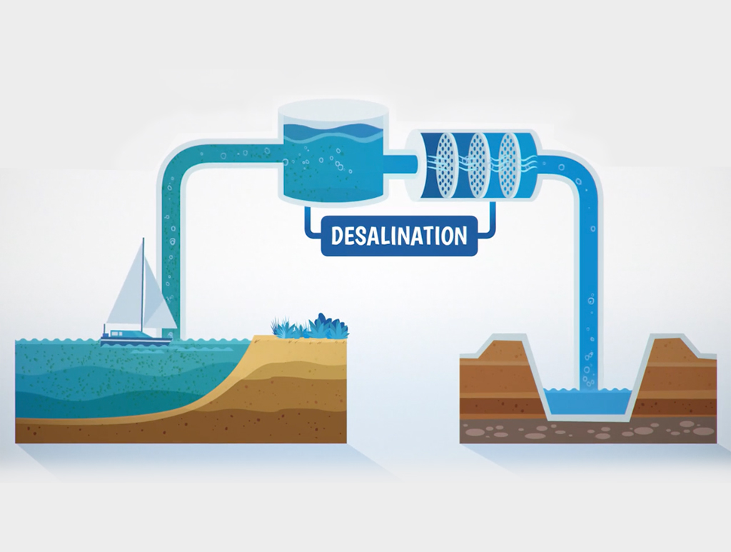 Water Corporation – Long Term Planning
